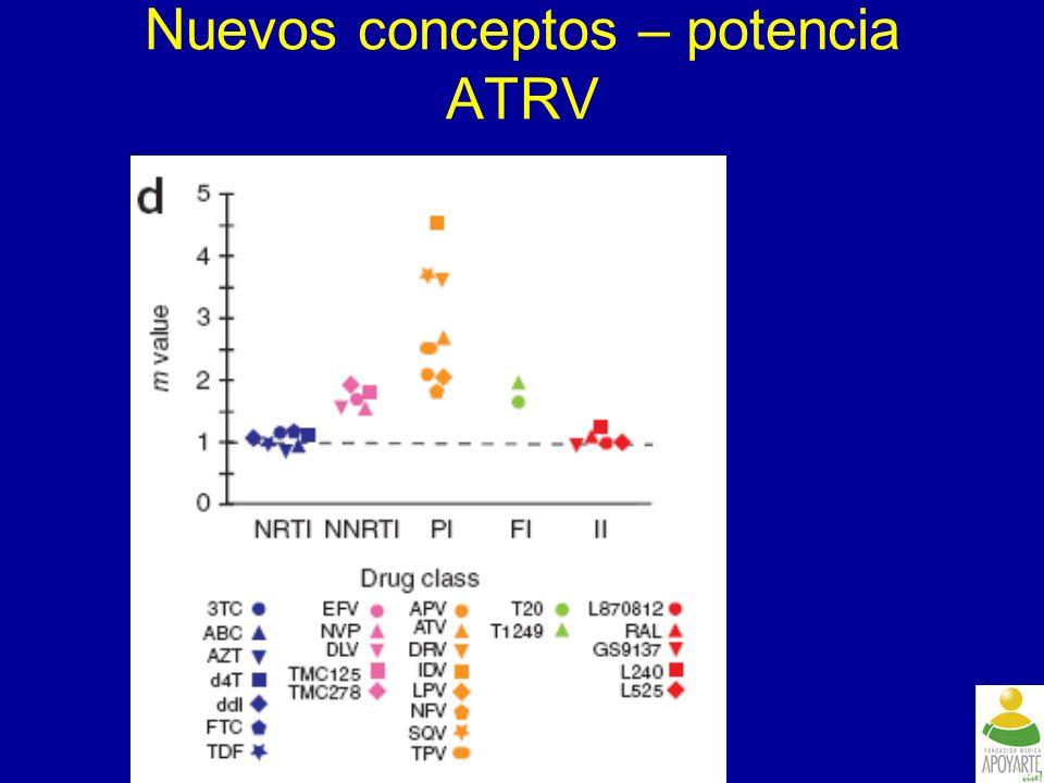 0 20 40 60 80 Respuesta (<50 copias/mL) a la semana 48 por el uso de ENF (ITT-TLOVR) Sin importar el uso de ENF, los pacientes en el grupo de ETR lograron una respuesta virológica mayor que los pacientes en el grupo placebo El uso de ENF fue un predictor significativo de la respuesta en los dos grupos de tratamiento (ETR: p=0.0018; placebo: p<0.0001) Reuso de ENF ENF de novo No uso de ENF 52% 24% 59% 36% 192/327 62/119 30/123 71% 58% 109/153 93/159 117/322 p=0.0116 p<0.0001 Placebo + BR ETR + BR ITT-TLOVR = intent-to-treat time-to-loss of virologic response; ETR = etravirine; BR = background regimen; ENF = enfuvirtide; valor p del modelo de regresión logística Pacientes con carga viral <50 copias/mL a la semana 48 (%)