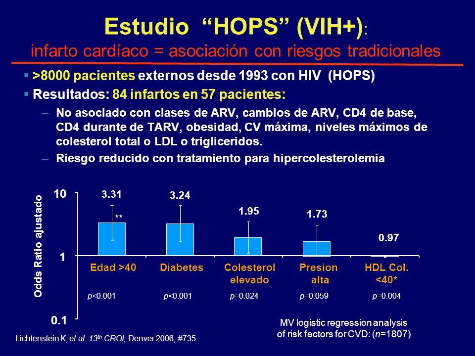 Estudio HOPS (VIH+) : infarto cardíaco = asociación con riesgos tradicionales >8000 pacientes externos desde 1993 con HIV (HOPS) Resultados: 84 infart