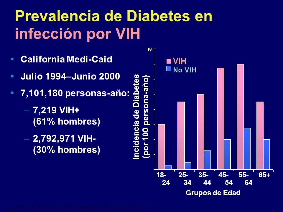 Prevalencia de Diabetes en infección por VIH California Medi-Caid Julio 1994–Junio 2000 7,101,180 personas-año: –7,219 VIH+ (61% hombres) –2,792,971 V