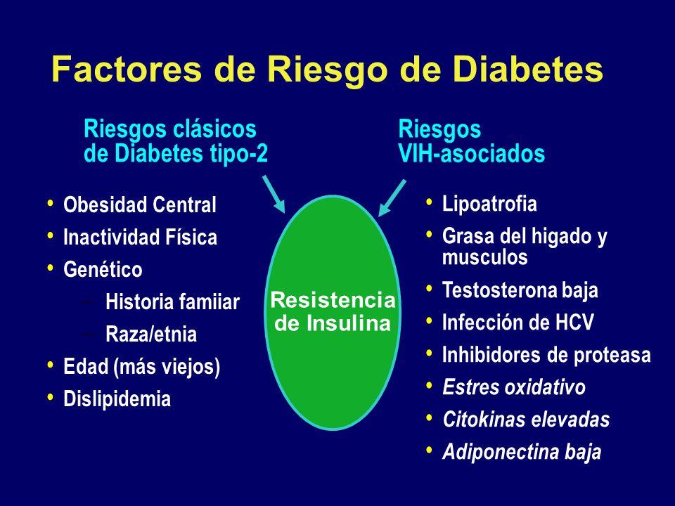 Factores de Riesgo de Diabetes Resistencia de Insulina Obesidad Central Inactividad Física Genético – Historia famiiar – Raza/etnia Edad (más viejos)