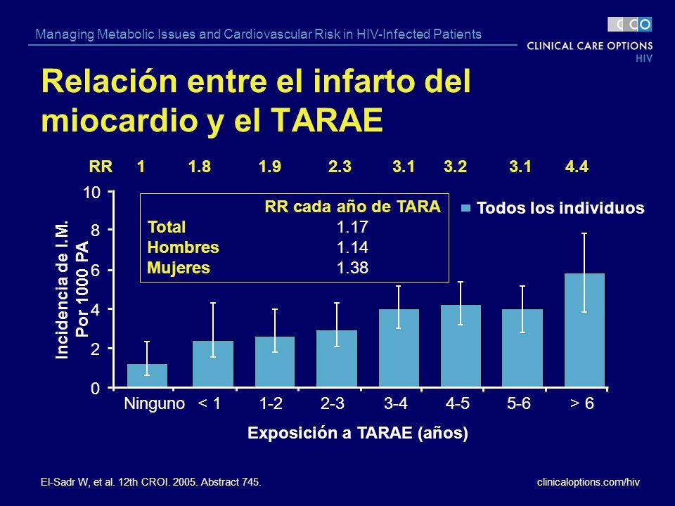 clinicaloptions.com/hiv Managing Metabolic Issues and Cardiovascular Risk in HIV-Infected Patients Relación entre el infarto del miocardio y el TARAE