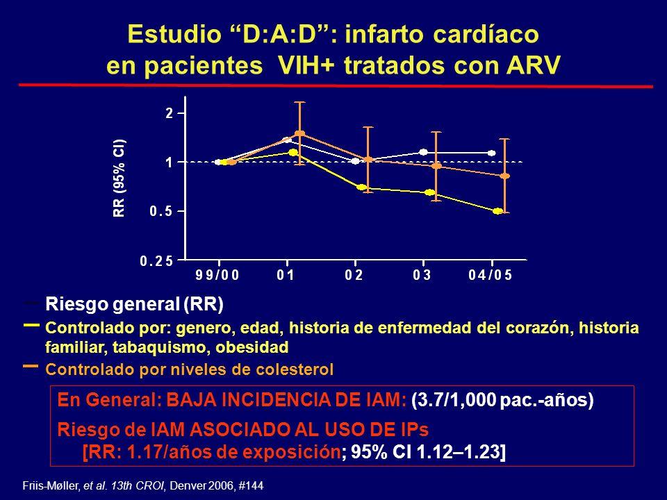 Estudio D:A:D: infarto cardíaco en pacientes VIH+ tratados con ARV En General: BAJA INCIDENCIA DE IAM: (3.7/1,000 pac.-años) Riesgo de IAM ASOCIADO AL