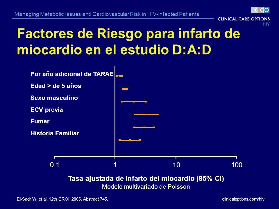 clinicaloptions.com/hiv Managing Metabolic Issues and Cardiovascular Risk in HIV-Infected Patients Factores de Riesgo para infarto de miocardio en el