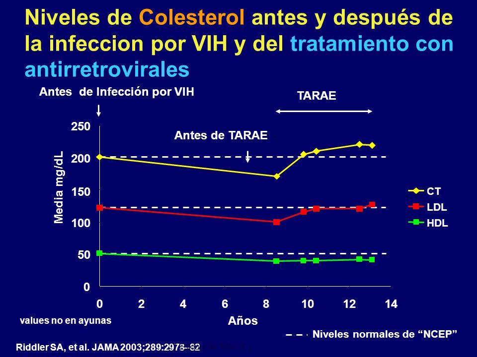 Niveles de Colesterol antes y después de la infeccion por VIH y del tratamiento con antirretrovirales Riddler SA, et al. JAMA 2003;289:2978–82 0 50 10