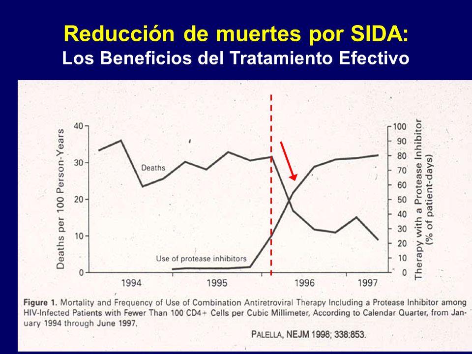 Reducción de muertes por SIDA: Los Beneficios del Tratamiento Efectivo