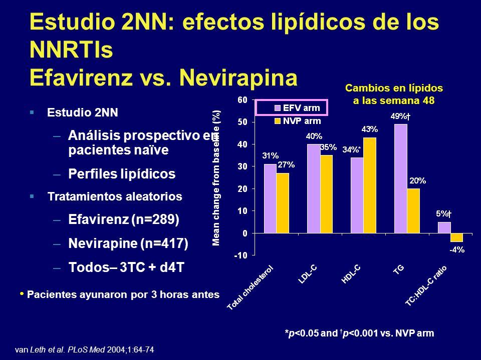 Estudio 2NN: efectos lipídicos de los NNRTIs Efavirenz vs. Nevirapina Estudio 2NN –Análisis prospectivo en pacientes naïve –Perfiles lipídicos Tratami