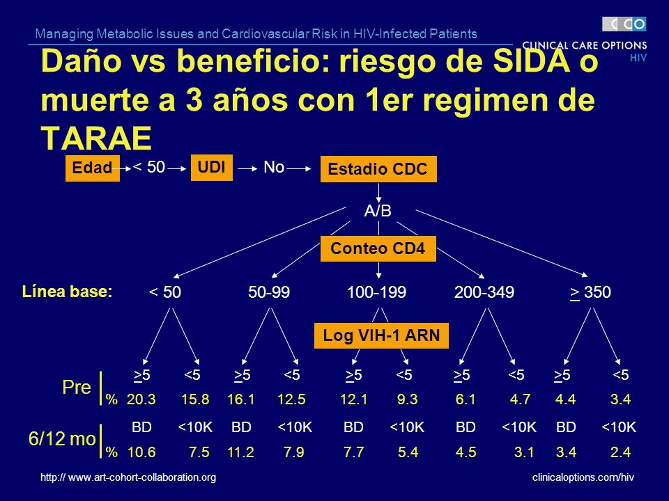 clinicaloptions.com/hiv Managing Metabolic Issues and Cardiovascular Risk in HIV-Infected Patients Daño vs beneficio: riesgo de SIDA o muerte a 3 años