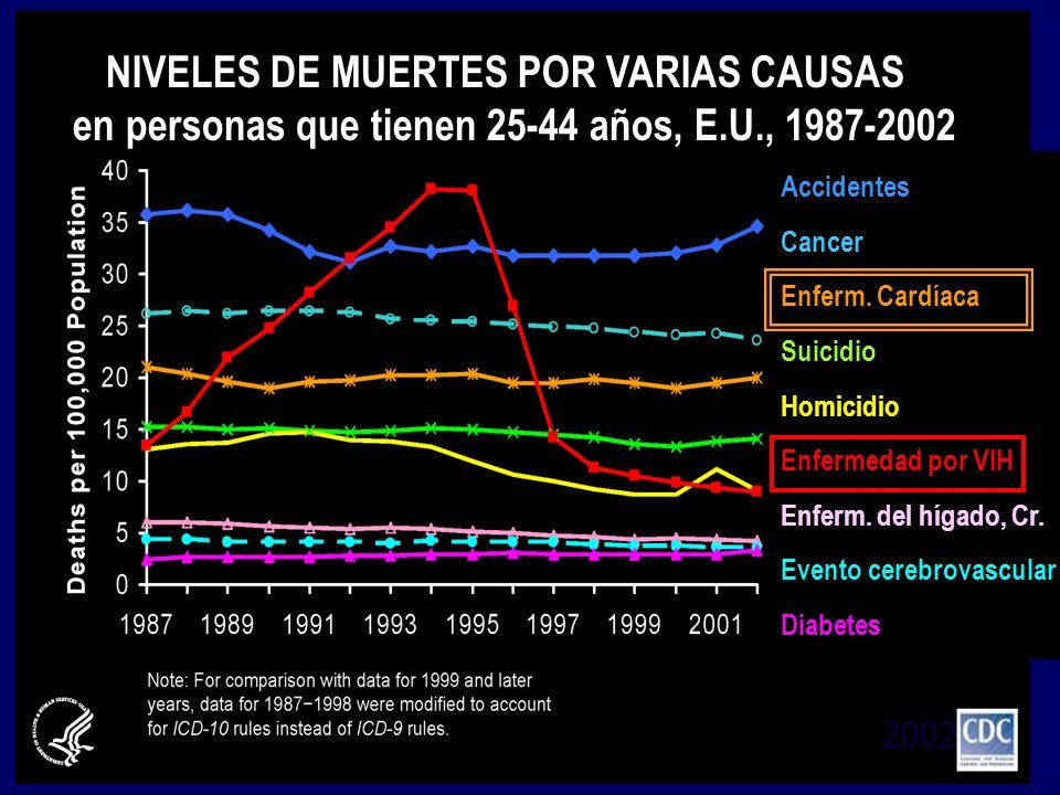 2002 NIVELES DE MUERTES POR VARIAS CAUSAS en personas que tienen 25-44 años, E.U., 1987-2002 Accidentes Cancer Enferm. Cardíaca Suicidio Homicidio Enf