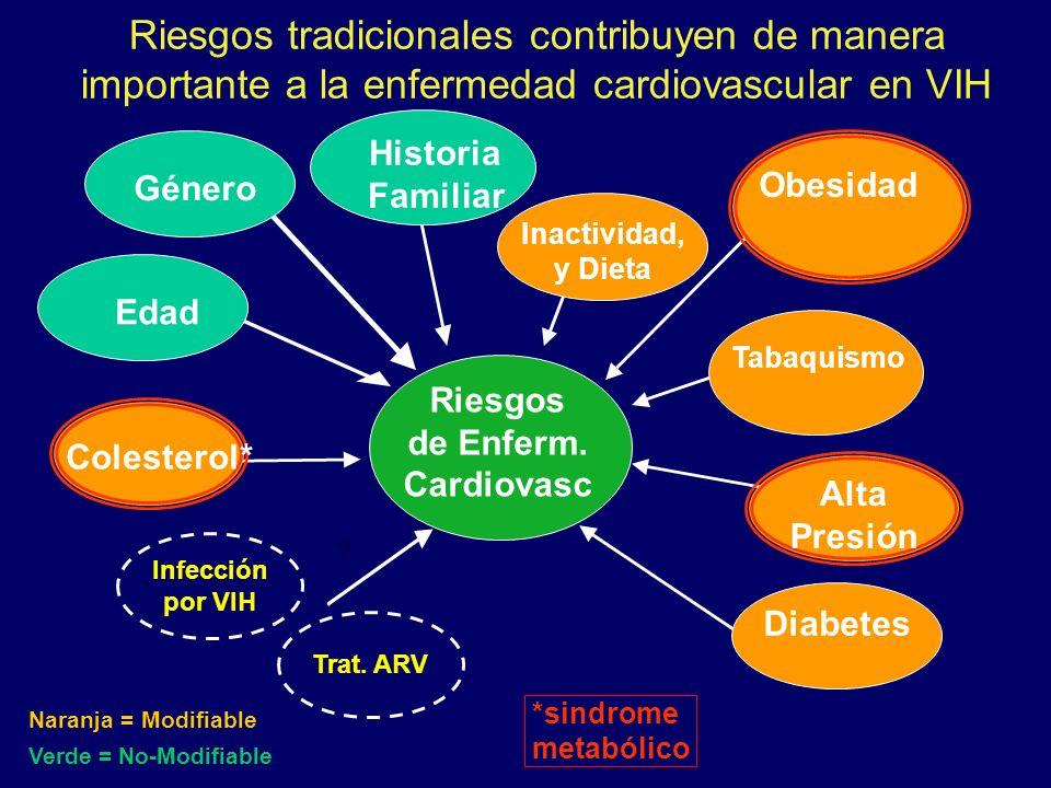 Riesgos tradicionales contribuyen de manera importante a la enfermedad cardiovascular en VIH Infección por VIH Trat. ARV ? - - *sindrome metabólico Co