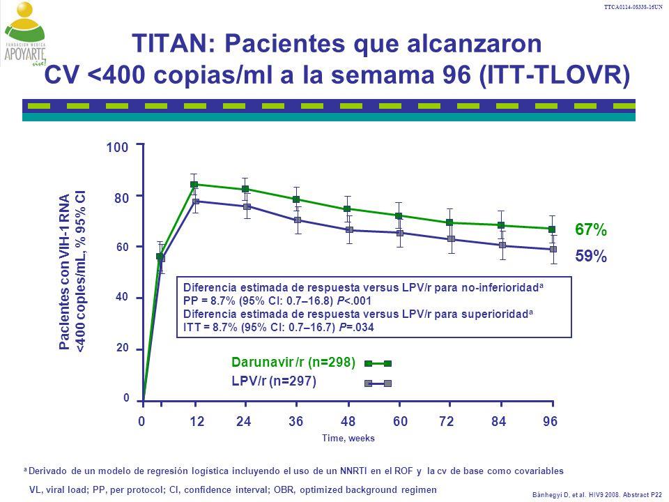 TTCA0114-08338-16UN TITAN: Pacientes que alcanzaron CV <400 copias/ml a la semama 96 (ITT-TLOVR) Pacientes con VIH-1 RNA <400 copies/mL, % 95% CI Time, weeks a Derivado de un modelo de regresión logística incluyendo el uso de un NNRTI en el ROF y la cv de base como covariables 01224364860728496 Darunavir /r (n=298) LPV/r (n=297) 67% 59% Diferencia estimada de respuesta versus LPV/r para no-inferioridad a PP = 8.7% (95% CI: 0.7–16.8) P<.001 Diferencia estimada de respuesta versus LPV/r para superioridad a ITT = 8.7% (95% CI: 0.7–16.7) P=.034 VL, viral load; PP, per protocol; CI, confidence interval; OBR, optimized background regimen 0 20 40 60 80 100 Bánhegyi D, et al.