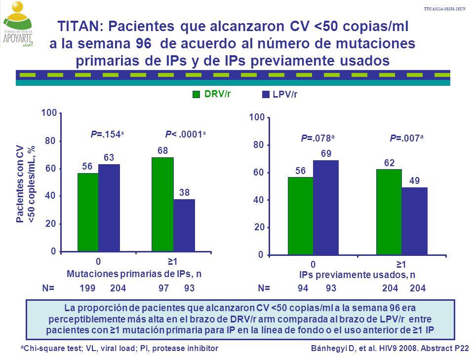 TTCA0114-08338-18UN TITAN: Pacientes que alcanzaron CV <50 copias/ml a la semana 96 de acuerdo al número de mutaciones primarias de IPs y de IPs previamente usados a Chi-square test; VL, viral load; PI, protease inhibitor N= 199 204 97 93 56 68 63 38 0 20 40 60 80 100 01 Mutaciones primarias de IPs, n Pacientes con CV <50 copies/mL, % P=.154 a P<.0001 a DRV/r LPV/r 56 62 69 49 0 20 40 60 80 100 01 IPs previamente usados, n N= 94 93 204 204 P=.078 a P=.007 a La proporción de pacientes que alcanzaron CV <50 copias/ml a la semana 96 era perceptiblemente más alta en el brazo de DRV/r arm comparada al brazo de LPV/r entre pacientes con 1 mutación primaria para IP en la línea de fondo o el uso anterior de 1 IP Bánhegyi D, et al.