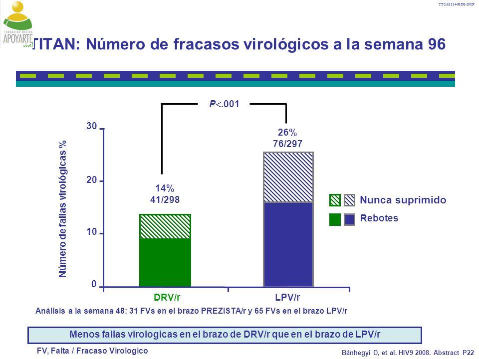 TTCA0114-08338-20UN TITAN: Número de fracasos virológicos a la semana 96 Menos fallas virologicas en el brazo de DRV/r que en el brazo de LPV/r 14% 41/298 26% 76/297 0 10 20 30 DRV/rLPV/r Número de fallas virológicas % Nunca suprimido Rebotes P.001 FV, Falta / Fracaso Virologico Bánhegyi D, et al.