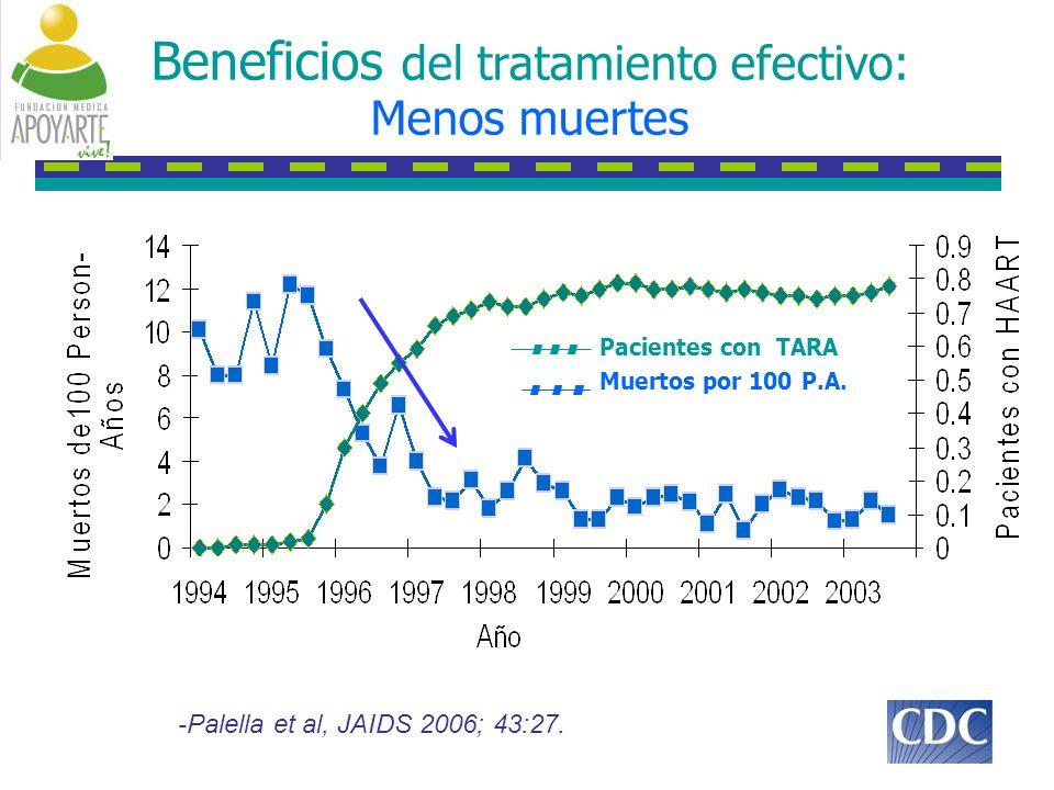 DUET-1 y -2 agregados semana 96: Recuento de efectos adversos (Sin importar causalidad) Less than 1% of patients in both treatment groups experienced new onset rash between Weeks 48 and 96 Parametro, % INTELENCE + BR (n=599) Placebo + BR (n=604) Duración de tratamiento, media, semanas 9670 Cualquier EA (cualquier causa)9796 Grado 3 EA3735 Grado 4 EA1312 EA seria26 Muerte (cualquier cuasa)34 Descontinuación por EA96 EAs de interés Rash (cualquier tipo)21 a 12 Sistema nervioso1921 Psiquiátrico2021 Hepático9b9b 7 Pancreatico55 Cardíaco98 a P<.0001 vs placebo; b P=.3370 vs placebo, Fishers exact test Trottier B, et al.