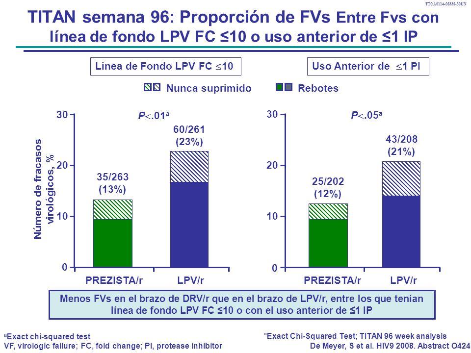 TTCA0114-08338-30UN TITAN semana 96: Proporción de FVs Entre Fvs con línea de fondo LPV FC 10 o uso anterior de 1 IP 35/263 (13%) 60/261 (23%) 0 10 20 PREZISTA/rLPV/r 30 25/202 (12%) 43/208 (21%) 0 10 20 PREZISTA/rLPV/r 30 Nunca suprimidoRebotes Linea de Fondo LPV FC 10Uso Anterior de 1 PI *Exact Chi-Squared Test; TITAN 96 week analysis P.01 a P.05 a a Exact chi-squared test VF, virologic failure; FC, fold change; PI, protease inhibitor De Meyer, S et al.