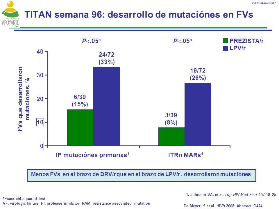 TTCA0114-08338-31UN TITAN semana 96: desarrollo de mutaciónes en FVs 0 10 20 30 IP mutaciónes primarias 1 ITRn MARs 1 FVs que desarrollaron mutaciones, % 40 PREZISTA/r LPV/r P.05 a 6/39 (15%) 24/72 (33%) 3/39 (8%) 19/72 (26%) P.05 a a Exact chi-squared test VF, virologic failure; PI, protease inhibitor; RAM, resistance-associated mutation De Meyer, S et al.