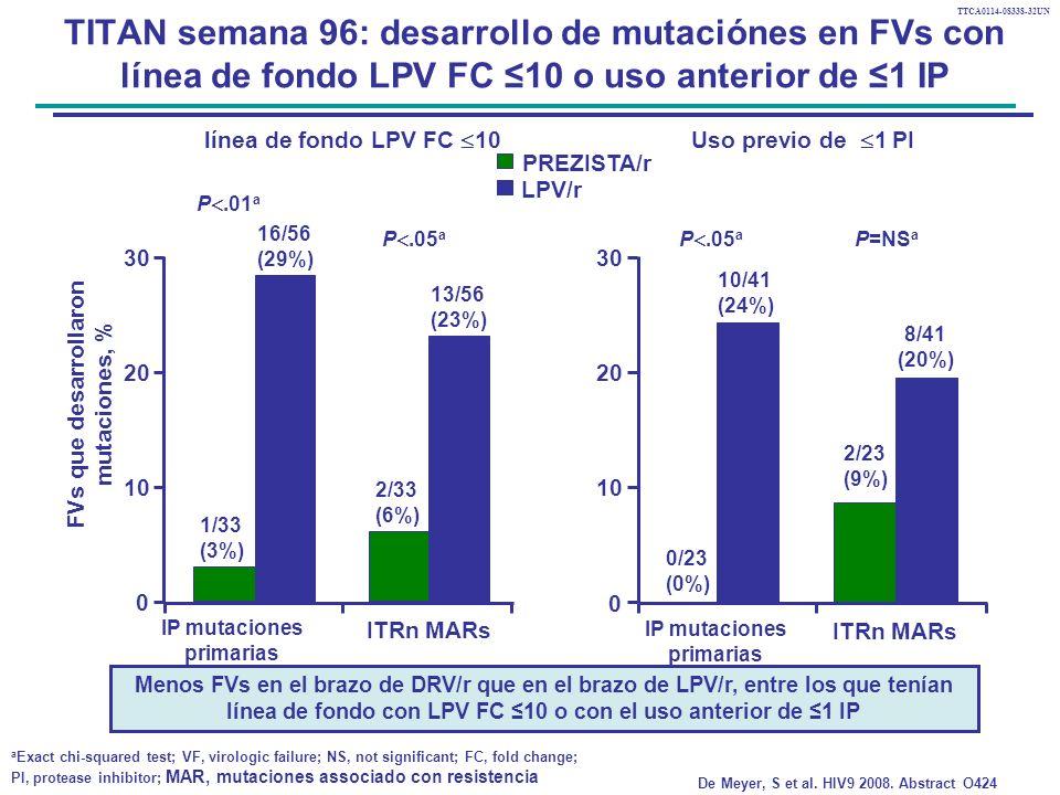 TTCA0114-08338-32UN TITAN semana 96: desarrollo de mutaciónes en FVs con línea de fondo LPV FC 10 o uso anterior de 1 IP línea de fondo LPV FC 10Uso previo de 1 PI P.01 a P.05 a 16/56 (29%) 1/33 (3%) 2/33 (6%) 13/56 (23%) IP mutaciones primarias ITRn MARs 0/23 (0%) 10/41 (24%) 2/23 (9%) 8/41 (20%) IP mutaciones primarias ITRn MARs P=NS a 0 10 20 30 0 10 20 30 P.05 a PREZISTA/r LPV/r a Exact chi-squared test; VF, virologic failure; NS, not significant; FC, fold change; PI, protease inhibitor; MAR, mutaciones associado con resistencia De Meyer, S et al.