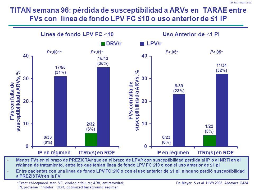 TTCA0114-08338-35UN TITAN semana 96: pérdida de susceptibilidad a ARVs en TARAE entre FVs con línea de fondo LPV FC 10 o uso anterior de 1 IP 0/33 (0%) 2/32 (6%) 15/43 (35%) 0 10 20 30 40 IP en régimenITRn(s) en ROF FVs con falta de susceptibilidad a ARVs, % DRV/r LPV/r Linea de fondo LPV FC 10Uso Anterior de 1 PI P<.001 a 17/55 (31%) 0/23 (0%) 1/22 (5%) 11/34 (32%) 0 10 20 30 40 IP en régimenITRn(s) en ROF 9/39 (23%) P<.01 a P<.05 a Menos FVs en el brazo de PREZISTA/r que en el brazo de LPV/r con susceptibilidad perdida al IP o al NRTI en el régimen de tratamiento, entre los que tenían línea de fondo LPV FC 10 o con el uso anterior de 1 pi Entre pacientes con una línea de fondo LPV FC 10 o con el uso anterior de 1 pi, ninguno perdió susceptibilidad a PREZISTA/r en la FV De Meyer, S et al.