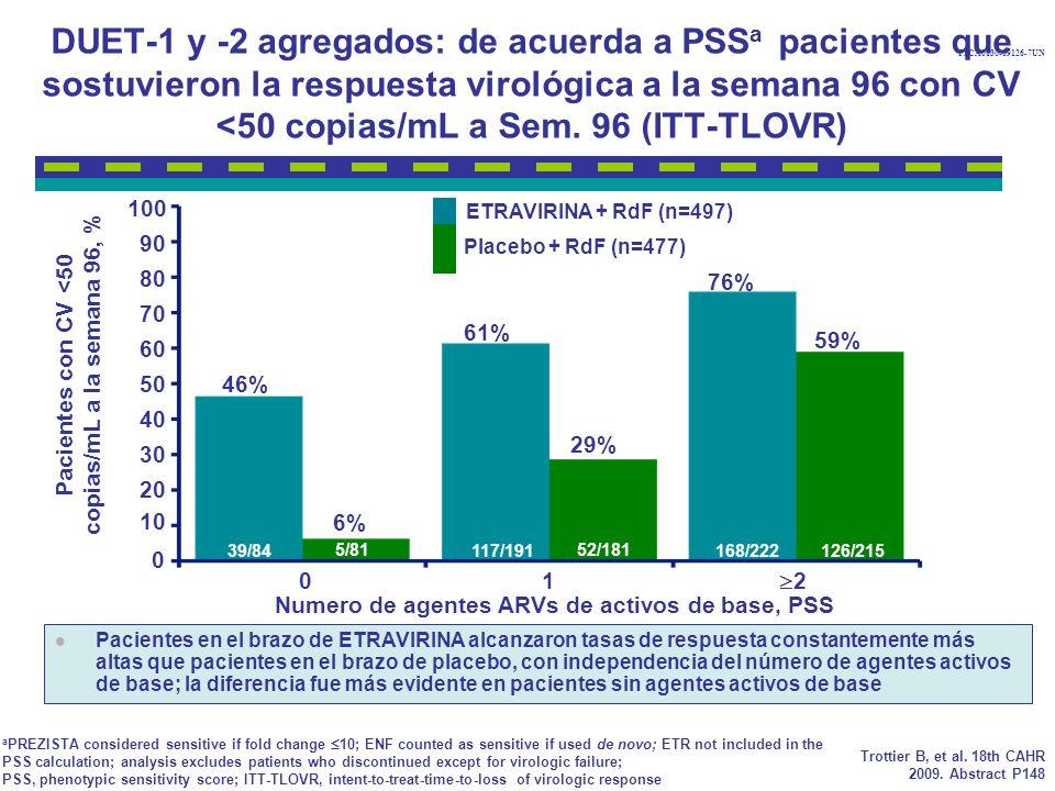 DUET-1 y -2 agregados: de acuerda a PSS a pacientes que sostuvieron la respuesta virológica a la semana 96 con CV <50 copias/mL a Sem.