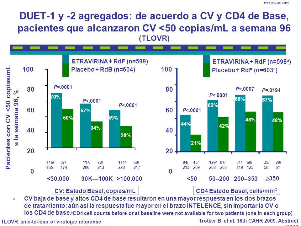 DUET-1 y -2 agregados: de acuerdo a CV y CD4 de Base, pacientes que alcanzaron CV <50 copias/mL a semana 96 (TLOVR) CV baja de base y altos CD4 de base resultaron en una mayor respuesta en los dos brazos de tratamiento; aún así la respuesta fue mayor en el brazo INTELENCE, sin importar la CV o los CD4 de base.