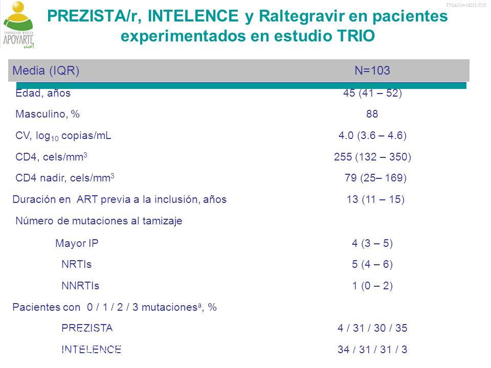 TTCA0104-08231-5UN PREZISTA/r, INTELENCE y Raltegravir en pacientes experimentados en estudio TRIO Media (IQR)N=103 Edad, años45 (41 – 52) Masculino, %88 CV, log 10 copias/mL4.0 (3.6 – 4.6) CD4, cels/mm 3 255 (132 – 350) CD4 nadir, cels/mm 3 79 (25– 169) Duración en ART previa a la inclusión, años 13 (11 – 15) Número de mutaciones al tamizaje Mayor IP4 (3 – 5) NRTIs5 (4 – 6) NNRTIs1 (0 – 2) Pacientes con 0 / 1 / 2 / 3 mutaciones a, % PREZISTA4 / 31 / 30 / 35 INTELENCE34 / 31 / 31 / 3 a For PREZISTA: 2006 list of PREZISTA RAMs; for INTELENCE: NNRTI mutations among A98G, L100I, K101Q/P/E, K103H/N/S/T, V106A/M, V108I, E138G/K/Q, V179D/E/F/G/I, Y181C/I/V/C/H/L, Y188C/H/L, G190A/C/E/Q/S, P225H, F227C/L, M230I/L, P236L, K238N/T and Y318F; IQR, interquartile range; ART, antiretroviral therapy; RAM, resistance-associated mutation Yazdanpanah Y, et al.