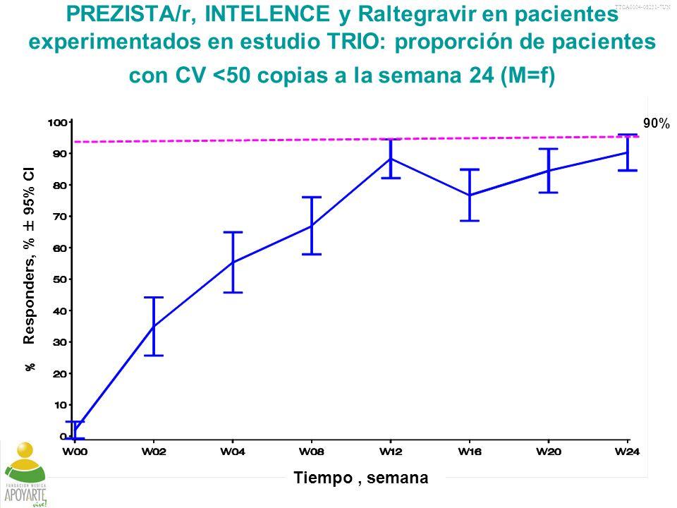 TTCA0104-08231-7UN 38 PREZISTA/r, INTELENCE y Raltegravir en pacientes experimentados en estudio TRIO: proporción de pacientes con CV <50 copias a la semana 24 (M=f) Tiempo, semana Responders, % ± 95% CI VL, viral load; M=F, missing=failure; CI, confidence interval 90% Yazdanpanah Y, et al.