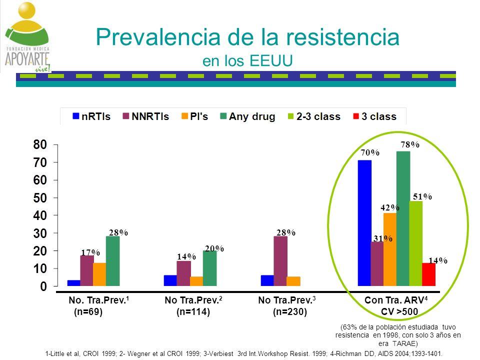 TTCA0104-08231-3UN PREZISTA/r, INTELENCE y Raltegravir en pacientes experimentados en TRIO diseño de estudio y criterios de inclusión Desenlace primario: supresión viral a semana 24 (CV <50 copias/mL) Seguimiento hasta semana 96: en curso Phase II non-comparative multicenter trial: PREZISTA/r + INTELENCE + Raltegravir +/- NRTIs y/o ENF (basado en criterio clínico) Criterios clave de inclusión: Falla virológica con CV >1000 /mL Naïve para PREZISTA, INTELENCE y raltegravir 3 mutaciones mayores para IP (lista 2006 IAS-USA 1 ), pero susceptible a PREZISTA: 3 MARs a PREZISTA : V11I, V32I, L33F, I47V, I50V, I54L/M, G73S, L76V, I84V and L89V 3 mutaciones a NRTI (lista 2006 IAS-USA 1 ) Falla virológica previa con NNRTIs, pero susceptible a INTELENCE <3 mutaciones a NNRTI entre A98G, L100I, K101Q/P/E, K103H/N/S/T, V106A/M, V108I, E138G/K/Q, V179D/E/F/G/I, Y181C/I/V/C/H/L, Y188C/H/L, G190A/C/E/Q/S, P225H, F227C/L, M230I/L, P236L, K238N/T and Y318F VL, viral load; ENF, enfuvirtide; cART, combination antriretroviral therapy; PI, protease inhibitor 1.