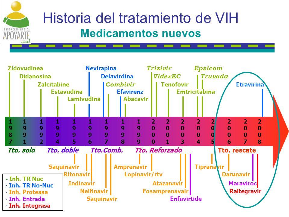 Historia del tratamiento de VIH Medicamentos nuevos - Inh.