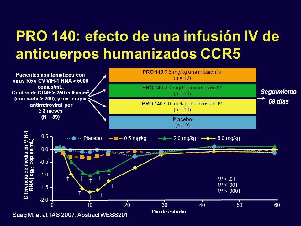 Saag M, et al. IAS 2007. Abstract WESS201. PRO 140: efecto de una infusión IV de anticuerpos humanizados CCR5 Pacientes asintomáticos con virus R5 y C