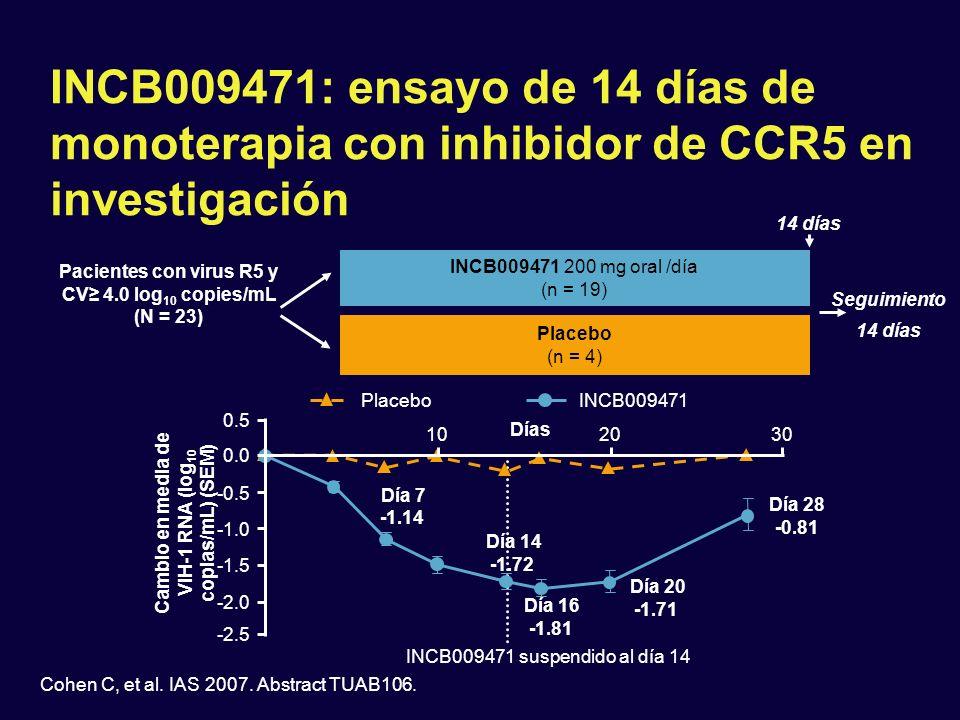 Cohen C, et al. IAS 2007. Abstract TUAB106. INCB009471: ensayo de 14 días de monoterapia con inhibidor de CCR5 en investigación INCB009471 200 mg oral