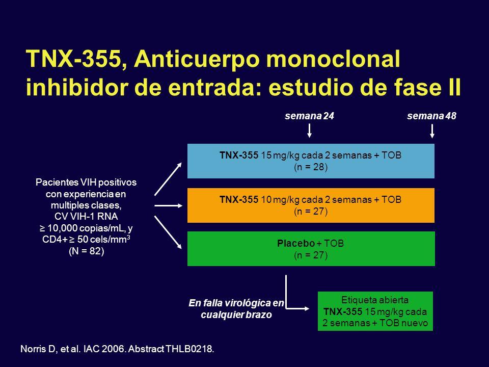 TNX-355, Anticuerpo monoclonal inhibidor de entrada: estudio de fase II Pacientes VIH positivos con experiencia en multiples clases, CV VIH-1 RNA 10,0
