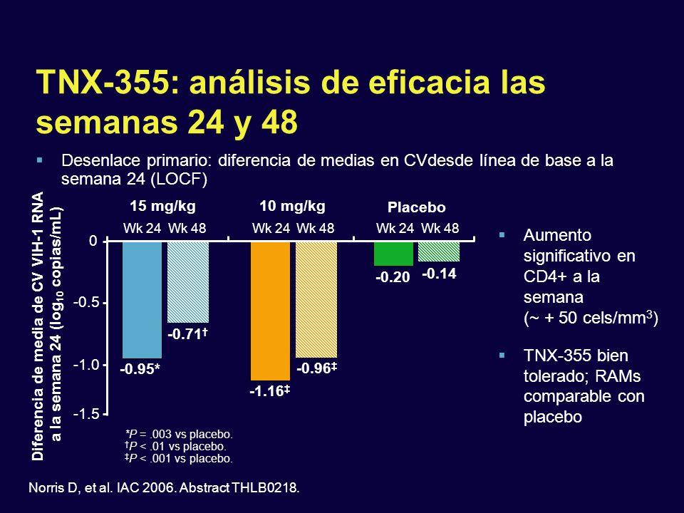 TNX-355: análisis de eficacia las semanas 24 y 48 Desenlace primario: diferencia de medias en CVdesde línea de base a la semana 24 (LOCF) 10 mg/kg Pla
