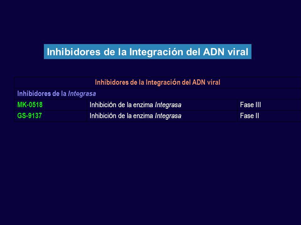 Inhibidores de la Integraci ó n del ADN viral Inhibidores de la Integrasa MK-0518 Inhibici ó n de la enzima Integrasa Fase III GS-9137 Inhibici ó n de