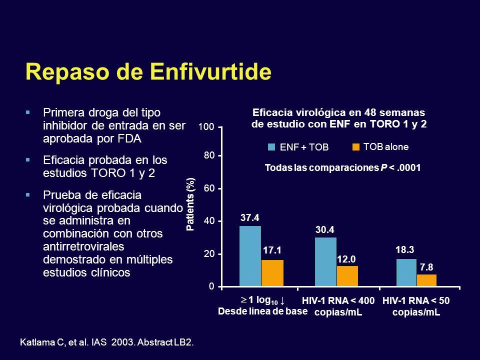 30.4 12.0 37.4 17.1 Repaso de Enfivurtide Primera droga del tipo inhibidor de entrada en ser aprobada por FDA Eficacia probada en los estudios TORO 1