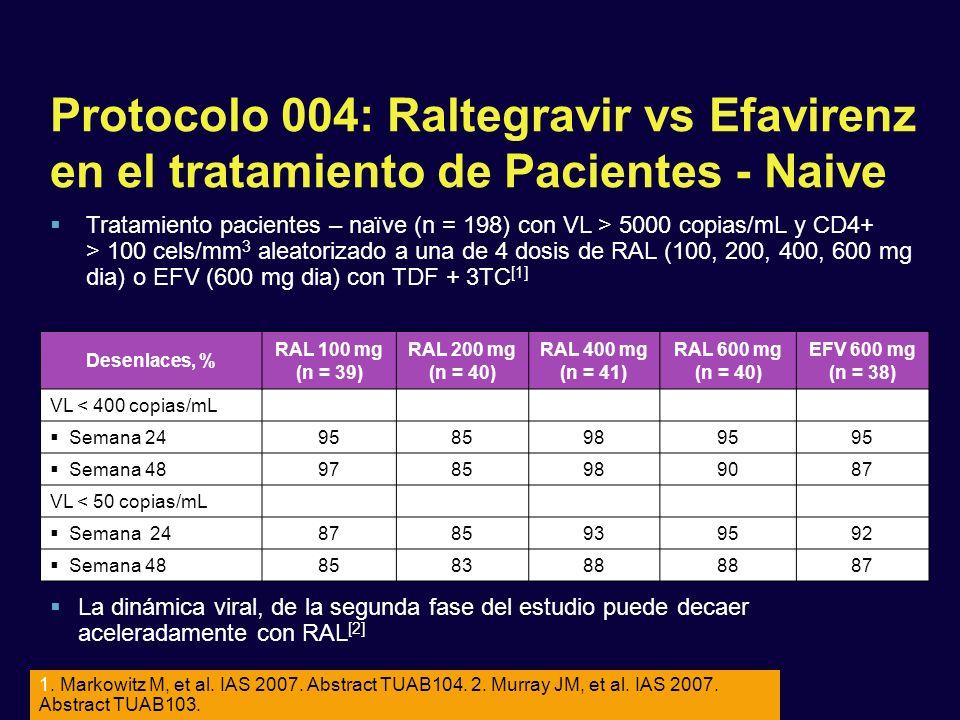 Tratamiento pacientes – naïve (n = 198) con VL > 5000 copias/mL y CD4+ > 100 cels/mm 3 aleatorizado a una de 4 dosis de RAL (100, 200, 400, 600 mg dia