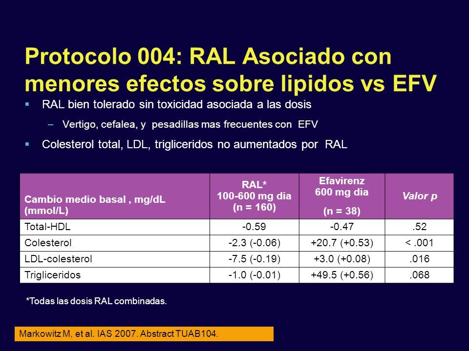 Protocolo 004: RAL Asociado con menores efectos sobre lipidos vs EFV RAL bien tolerado sin toxicidad asociada a las dosis –Vertigo, cefalea, y pesadil