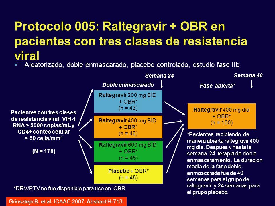Protocolo 005: Raltegravir + OBR en pacientes con tres clases de resistencia viral Raltegravir 200 mg BID + OBR* (n = 43) Raltegravir 400 mg BID + OBR