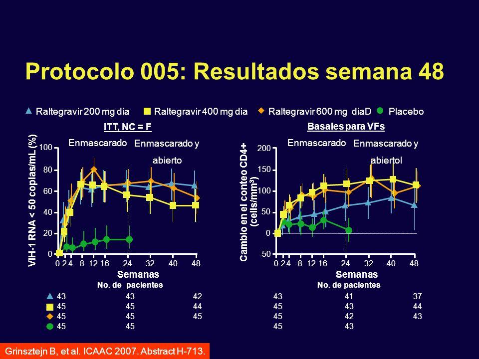 Protocolo 005: Resultados semana 48 ITT, NC = F 0248121624324048 Semanas 0 20 40 60 80 100 VIH-1 RNA < 50 copias/mL (%) No. de pacientes 43 42 45 44 4