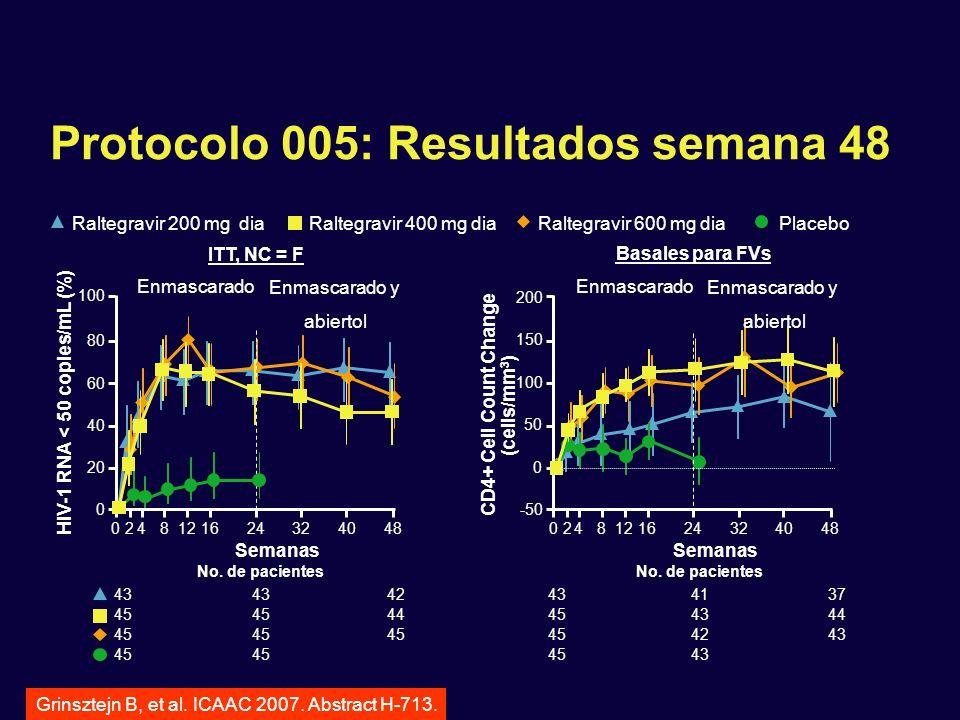 Protocolo 005: Resultados semana 48 ITT, NC = F 0248121624324048 Semanas 0 20 40 60 80 100 HIV-1 RNA < 50 copies/mL (%) No. de pacientes 43 42 45 44 4