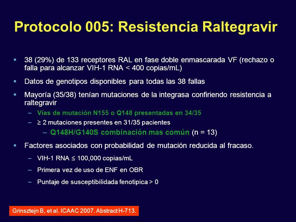 Protocolo 005: Resistencia Raltegravir 38 (29%) de 133 receptores RAL en fase doble enmascarada VF (rechazo o falla para alcanzar VIH-1 RNA < 400 copi