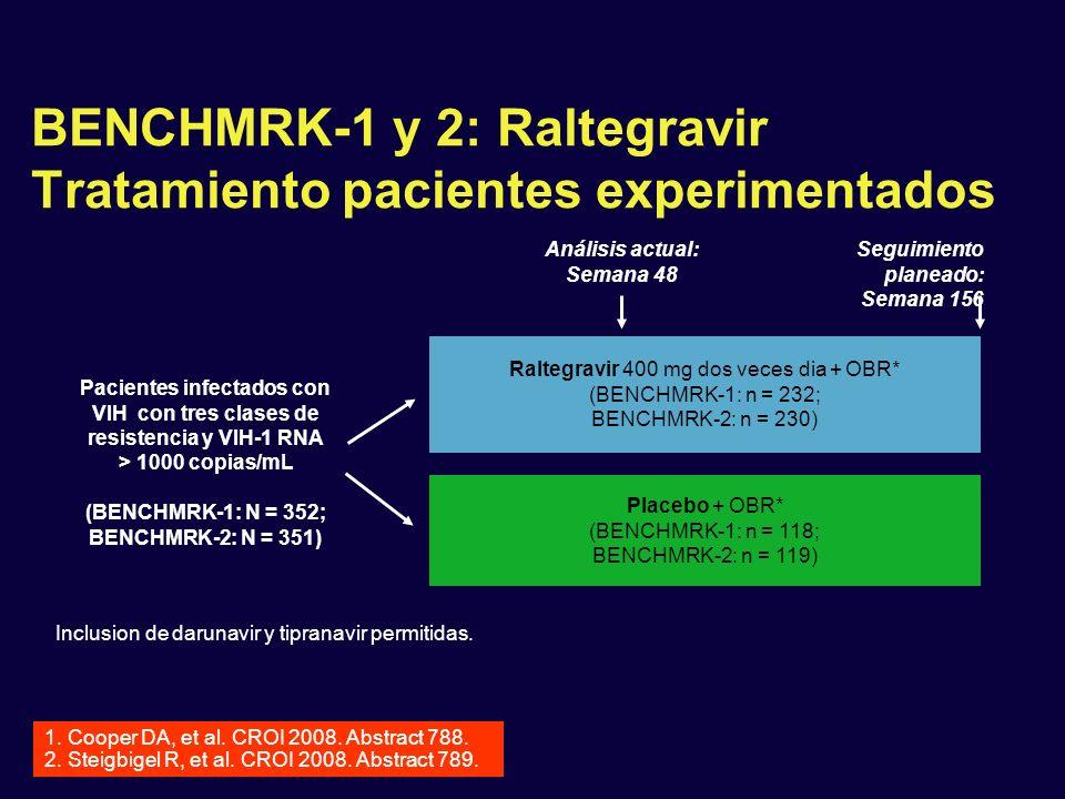 BENCHMRK-1 y 2: Raltegravir Tratamiento pacientes experimentados Pacientes infectados con VIH con tres clases de resistencia y VIH-1 RNA > 1000 copias