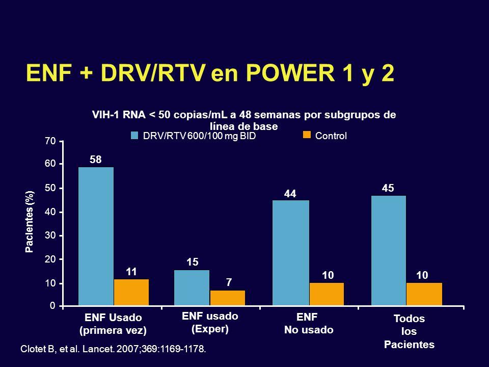 4/35 ENF + DRV/RTV en POWER 1 y 2 Clotet B, et al. Lancet. 2007;369:1169-1178. Pacientes (%) 70 60 50 40 30 20 10 0 ENF Usado (primera vez) ENF usado