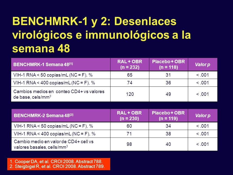 BENCHMRK-1 y 2: Desenlaces virológicos e immunológicos a la semana 48 BENCHMRK-1 Semana 48 [1] RAL + OBR (n = 232) Placebo + OBR (n = 118) Valor p VIH