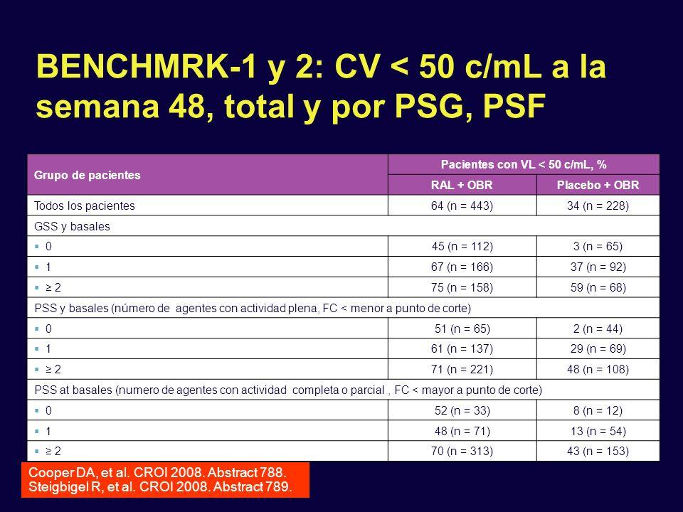 BENCHMRK-1 y 2: CV < 50 c/mL a la semana 48, total y por PSG, PSF Cooper DA, et al. CROI 2008. Abstract 788. Steigbigel R, et al. CROI 2008. Abstract
