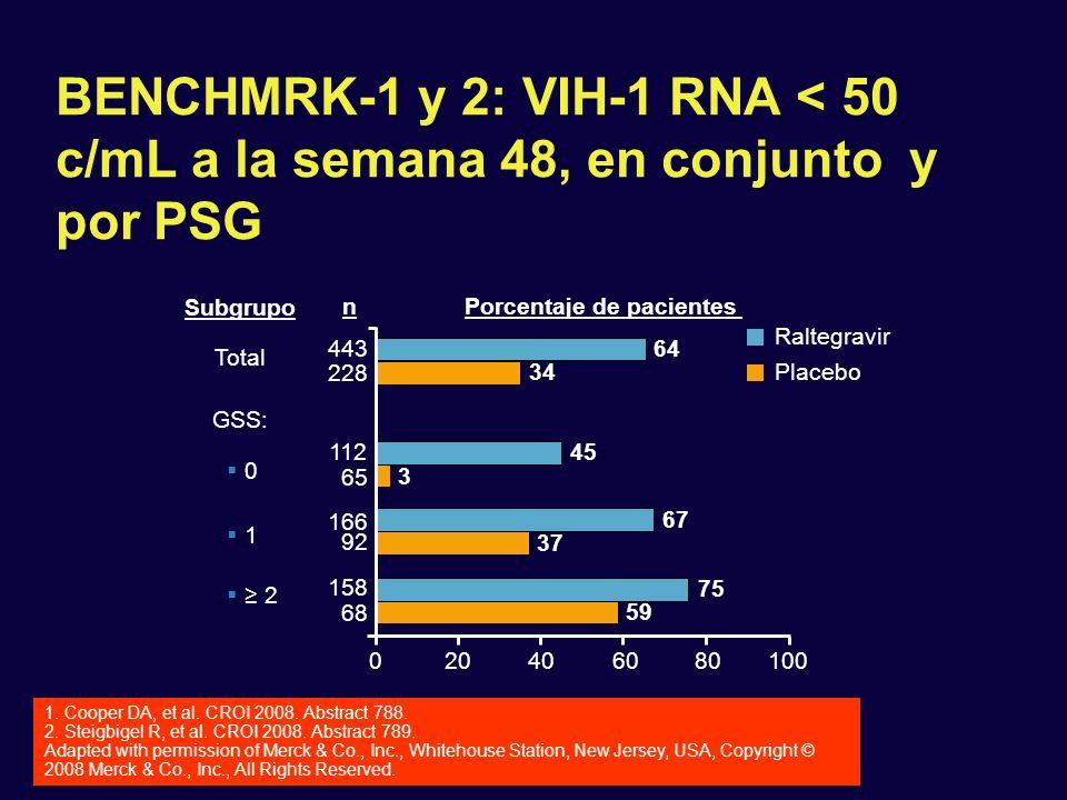 BENCHMRK-1 y 2: VIH-1 RNA < 50 c/mL a la semana 48, en conjunto y por PSG 0 GSS: 65 166 68 Raltegravir 443 112 158 20406080100 0 1 2 n Porcentaje de p