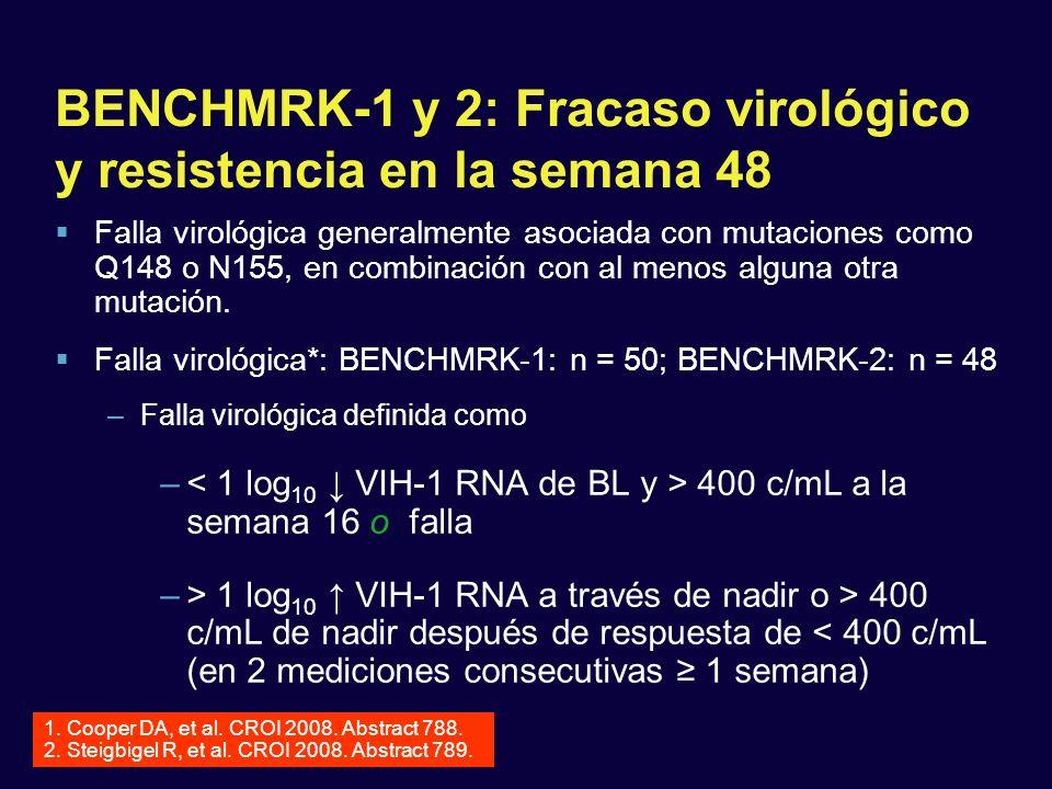 BENCHMRK-1 y 2: Fracaso virológico y resistencia en la semana 48 Falla virológica generalmente asociada con mutaciones como Q148 o N155, en combinació