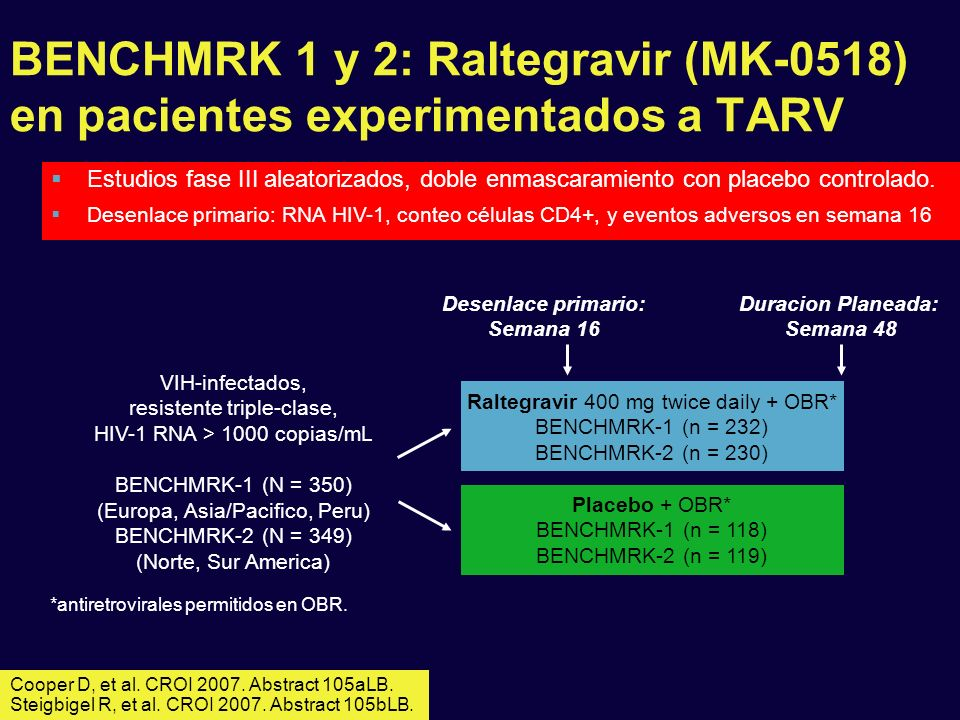 BENCHMRK 1 y 2: Raltegravir (MK-0518) en pacientes experimentados a TARV Cooper D, et al. CROI 2007. Abstract 105aLB. Steigbigel R, et al. CROI 2007.