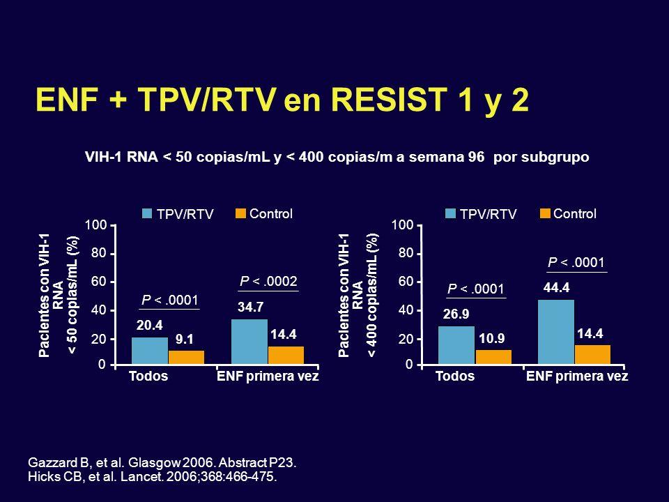ENF + TPV/RTV en RESIST 1 y 2 TPV/RTV Control 80 0 20 40 TodosENF primera vez Pacientes con VIH-1 RNA < 50 copias/mL (%) 34.7 14.4 60 100 TodosENF pri