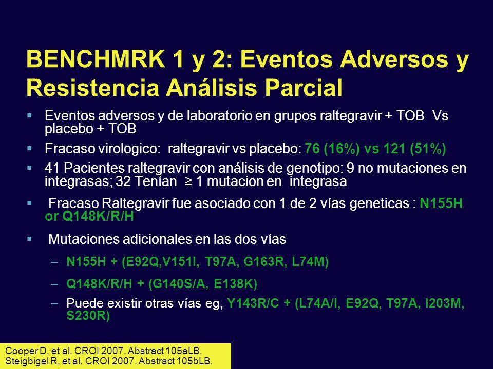 BENCHMRK 1 y 2: Eventos Adversos y Resistencia Análisis Parcial Eventos adversos y de laboratorio en grupos raltegravir + TOB Vs placebo + TOB Fracaso