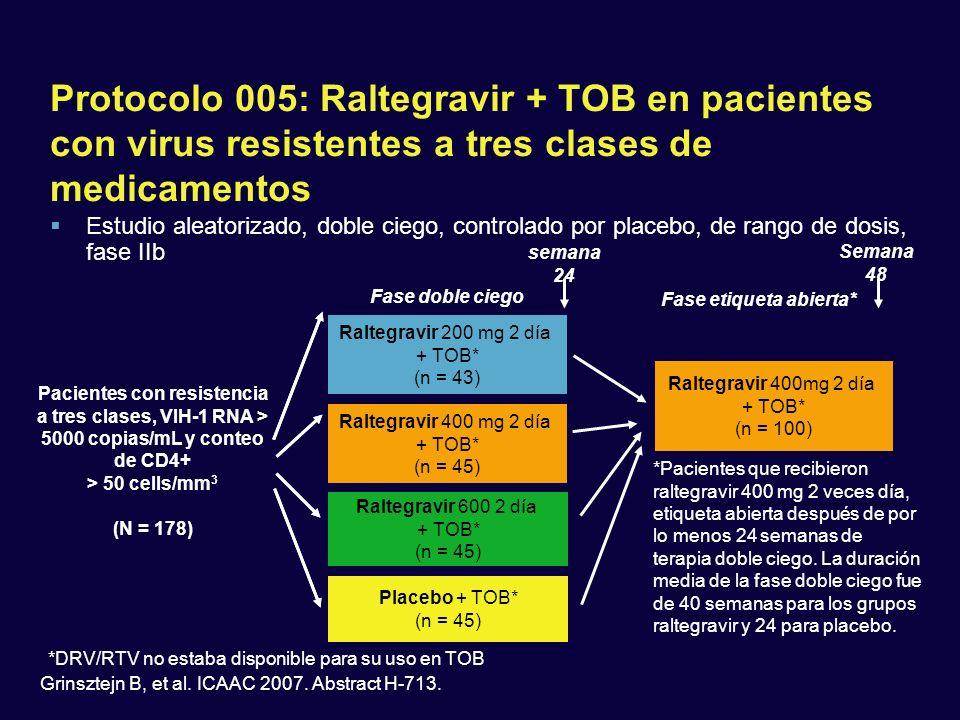Protocolo 005: Raltegravir + TOB en pacientes con virus resistentes a tres clases de medicamentos Raltegravir 200 mg 2 día + TOB* (n = 43) Raltegravir