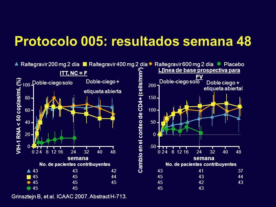 Protocolo 005: resultados semana 48 ITT, NC = F 0248121624324048 semana 0 20 40 60 80 100 VIH-1 RNA < 50 copias/mL (%) No. de pacientes contribuyentes